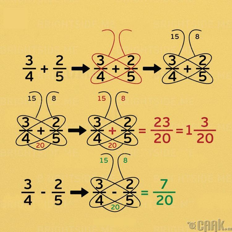 Энгийн бутархай тоог бодохдоо: