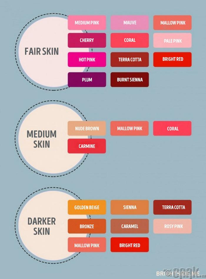 Арьсныхаа өнгөнд тохируулан уруулын будаг сонгох