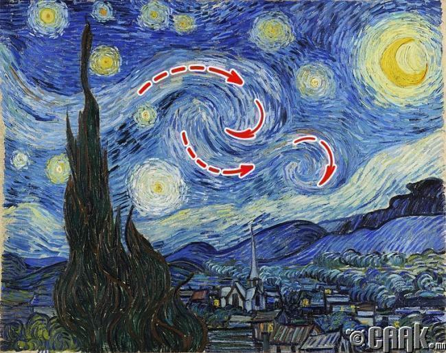 Ван Гогын хийн урсгал