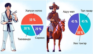 Орон орны үндэсний онцлогийг харуулсан Орос залуугийн шог зургууд (II хэсэг)