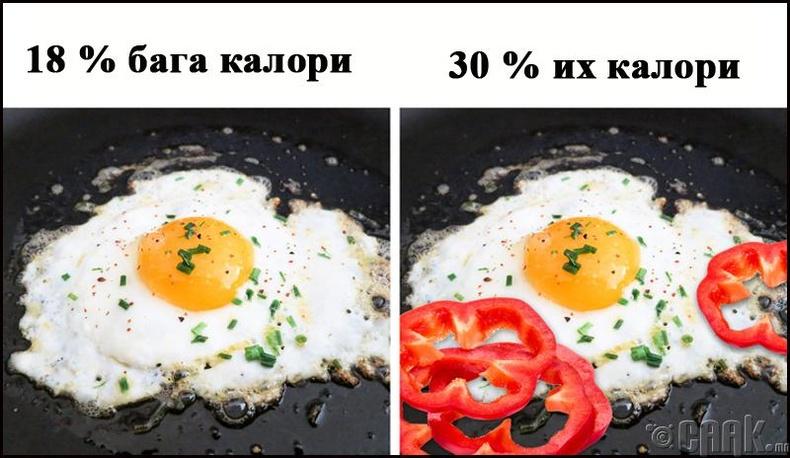 Өндөг болон амтат чинжүү
