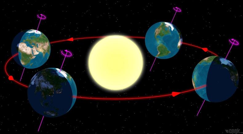 Орчлон ертөнцийн эргэлдэх хөдөлгөөнд үндэслэсэн он тооллууд