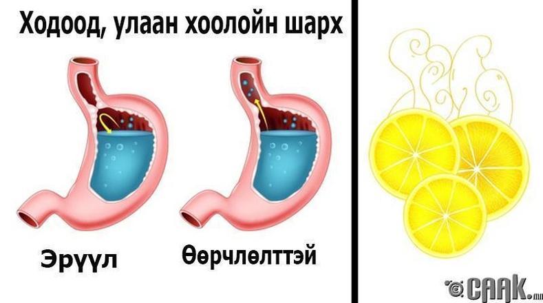Улаан хоолойн шарх, зүрхний шархлаа - Исгэлэн үнэр