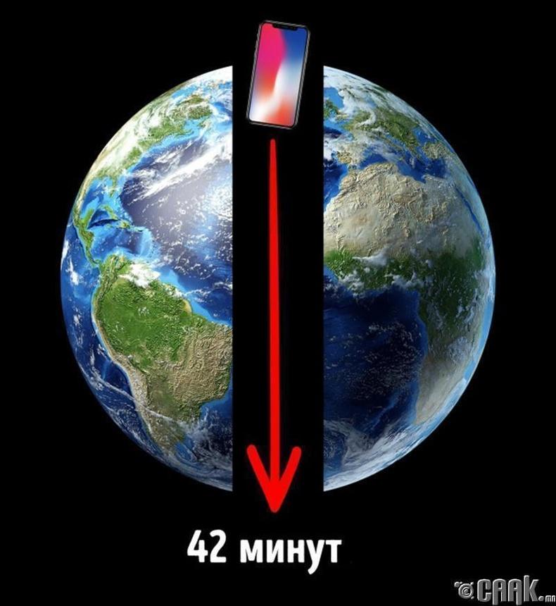 Дэлхийг дундуур нь хуваагаад дээрээс нь юм унагавал 42 минут тасралтгүй доошилно