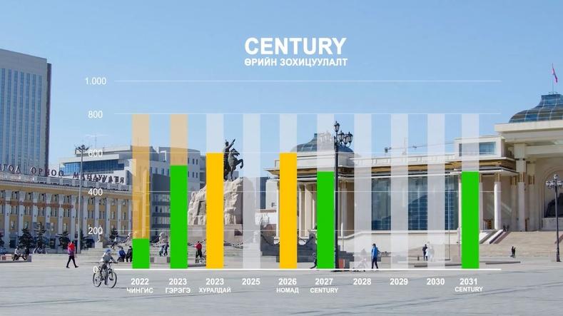"""""""Century"""" төслийн хүрээнд Чингис, Гэрэгэ бондыг түүхэндээ хамгийн бага хүүтэйгээр дахин санхүүжүүллээ"""