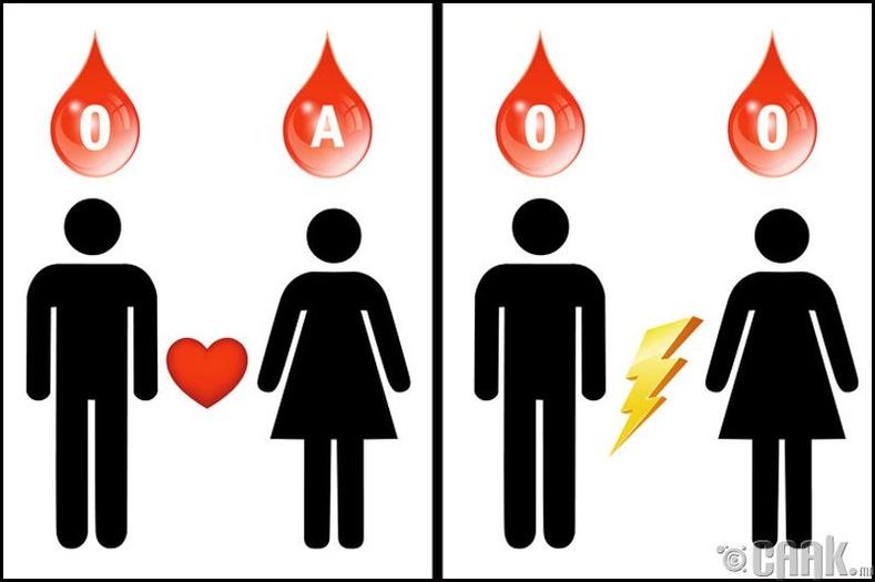 1-р бүлгийн цус болон хүний зан чанар