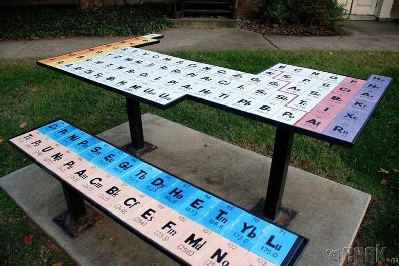 Химийн үелэх систем -АНУ/Өмнөд Каролина муж