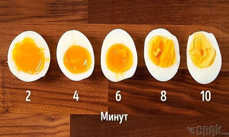 Өндөгийг хэдэн минутчанах вэ?