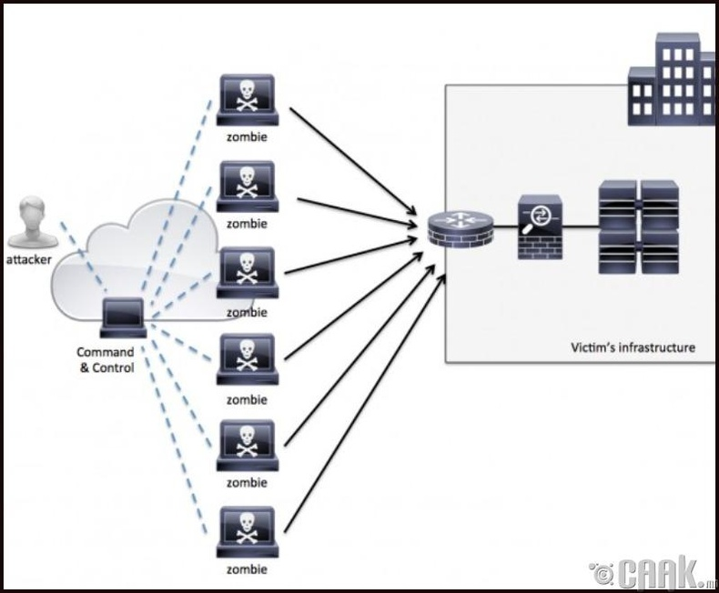 Цахим гэмт хэрэгтнүүд серверт нэвтэрч байж аюул учруулах боломжтой