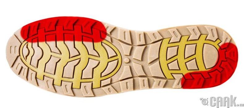 Гутлын улны дотор болон гадна ирмэг
