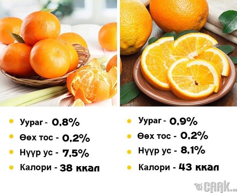 Жүрж болон апельсин