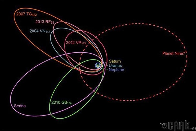 Нарны аймгийн 10 дахь гариг