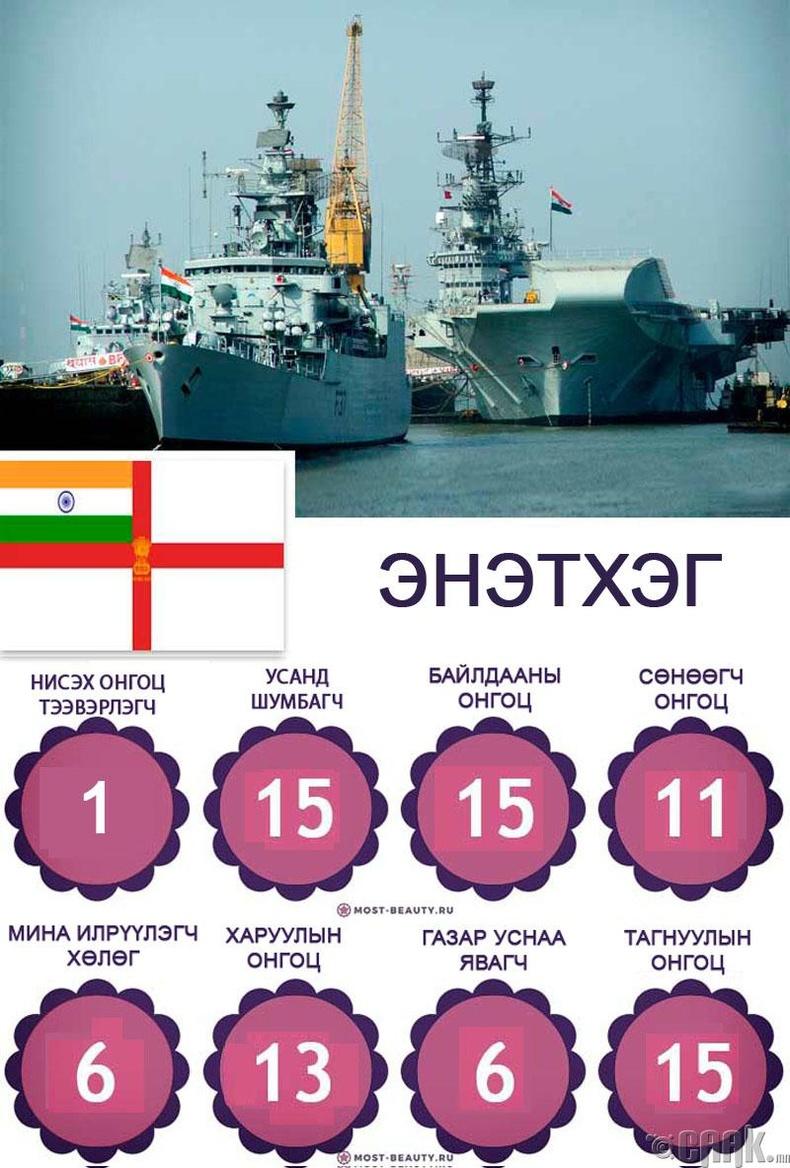 Энэтхэгийн тэнгисийн цэргийн хүчин