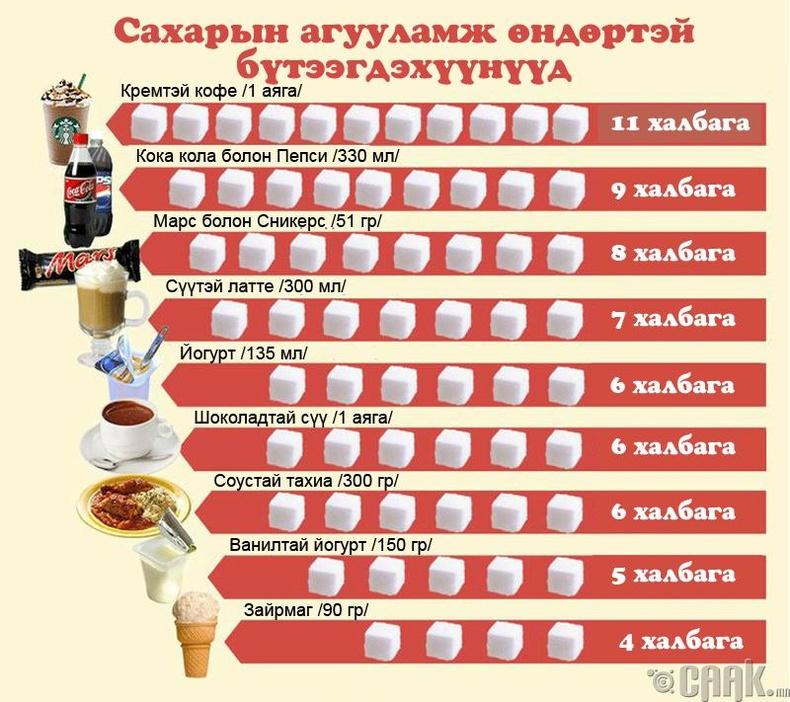 Өдөр тутам хэрэглэх чихрийн хэмжээгээ багасгах