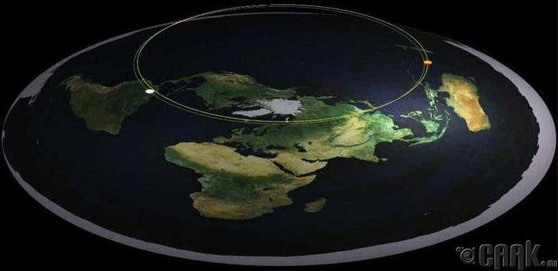 Нар дэлхийг тойрч эргэдэг