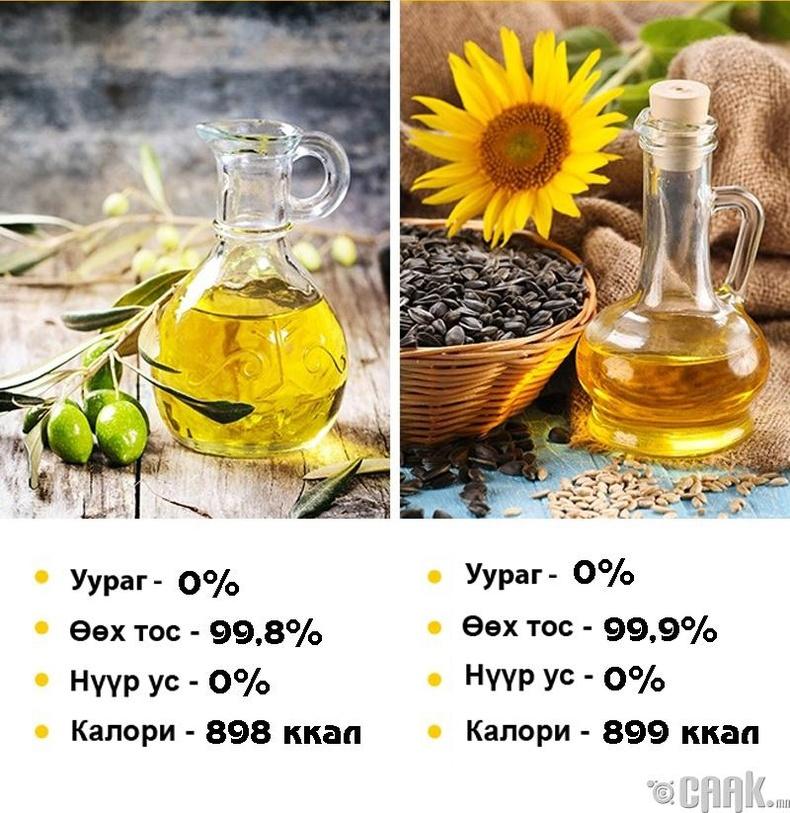 Оливын тос болон наранцэцгийн тос