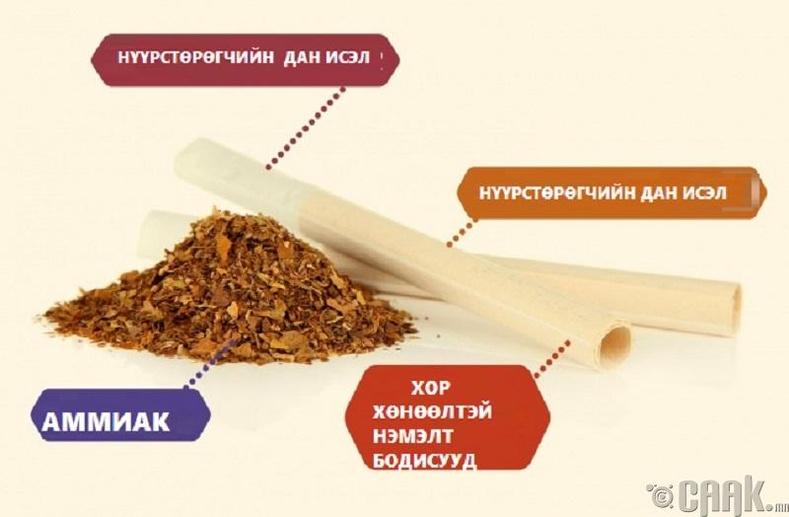 Өөрсдөө ороодог янжуур тамхи