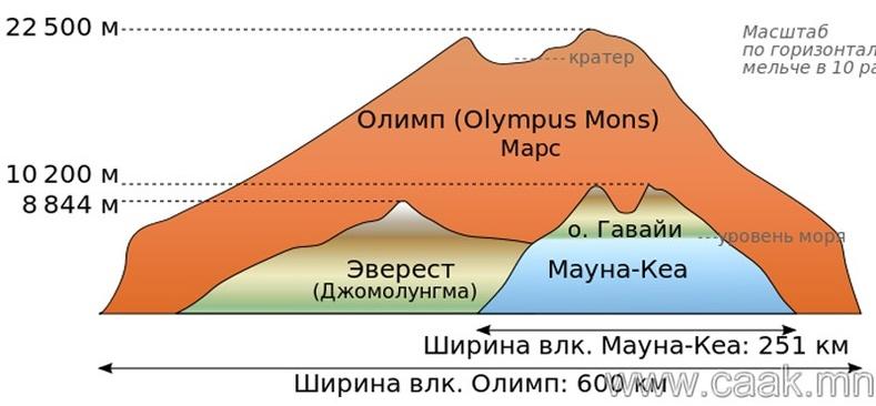 Эверест бол Дэлхийн дээвэр