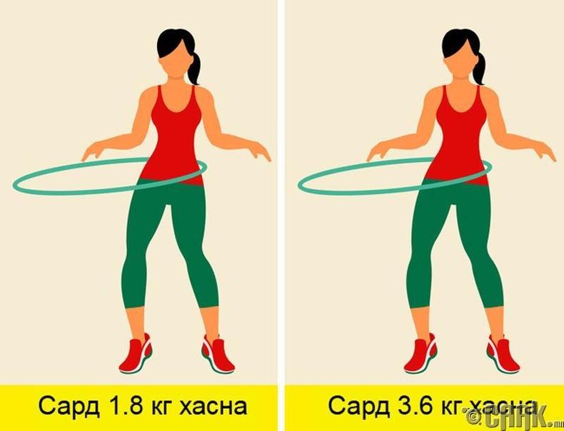 Энэ томъёонд мөн хувь хүн дасгал хөдөлгөөн хийдэг эсэхээс шалтгаалан дээрх гарсан хариуг үржүүлж бодож болно.