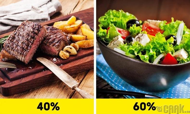 Дэлхийн хамгийн олон цагаан хоолтонтой улс