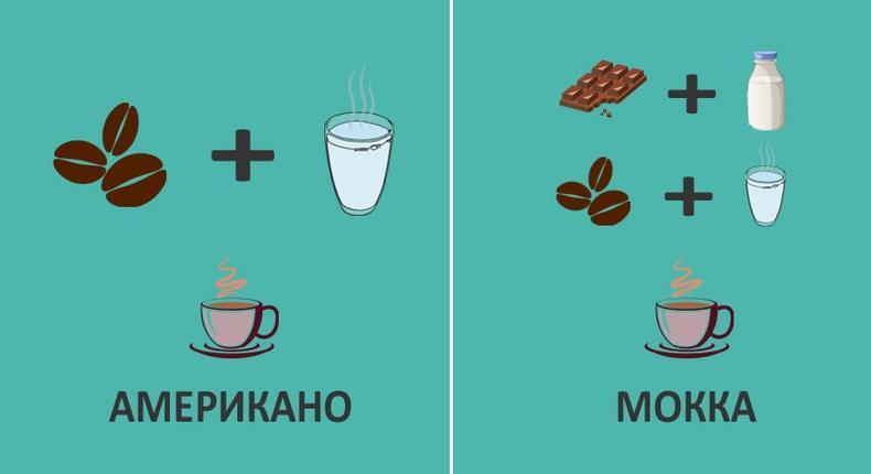 Кофены төрлүүдийн талаар таны мэдэх ёстой зүйлс