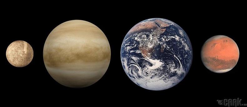 Ангараг амьдрал байх цор ганц гариг