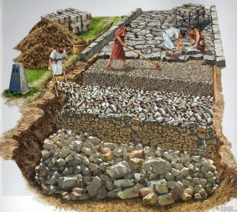 Эртний Ромчуудын зам тавих арга