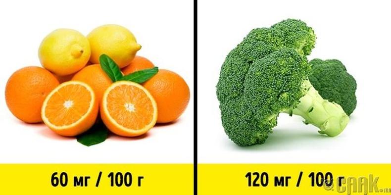 Исгэлэн жимснүүд хамгийн их С витамины агууламжтай