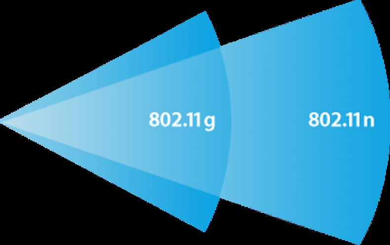 802.11n технологийг дэмждэггүй роутер: