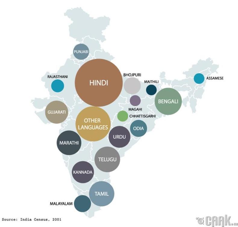 Дэлхий дээр 8000 орчим хэл байдгийн 1600 нь зөвхөн Энэтхэгт байдаг