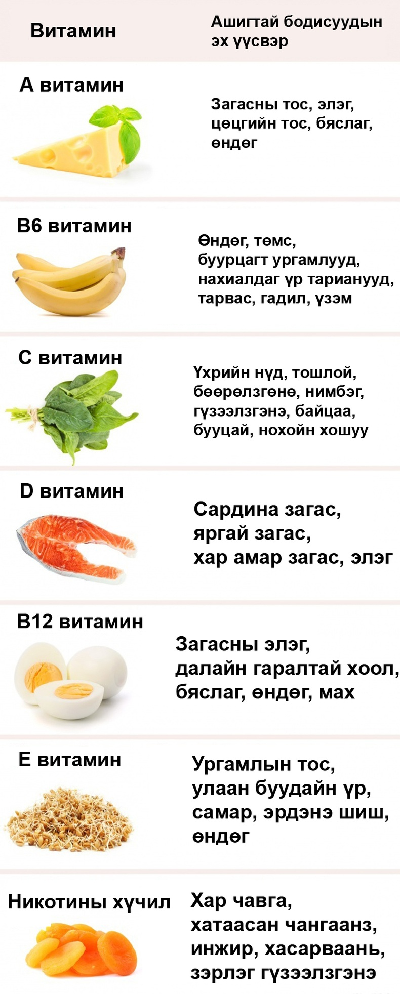 Бүтээгдэхүүн дэх витамины агууламж