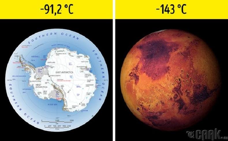 Агаарын температур