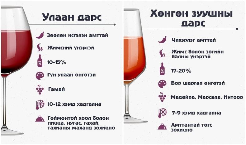 Өөрт тохирох дарсаа хэрхэн зөв сонгох вэ?