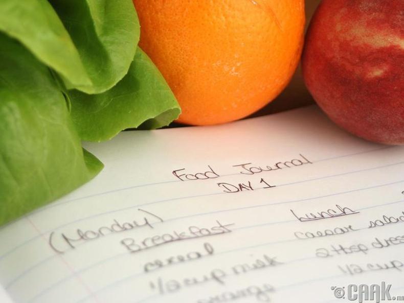 Идсэн хоолны илчлэг, хэмжээгээ хянах