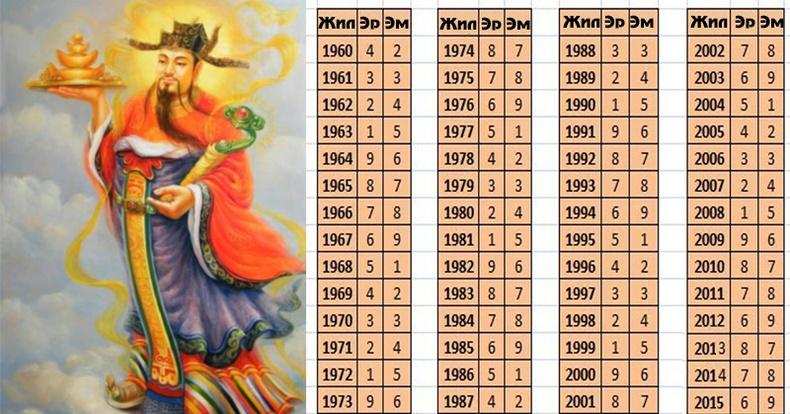 Хүний хувь тавиланг урьдчилан хардаг Хятадуудын эртний уламжлалт арга