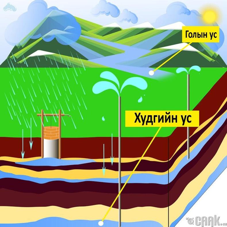 Нэмэлт мэдээлэл 2: Савласан усны төрлүүдийг хэрхэн ялгах вэ?