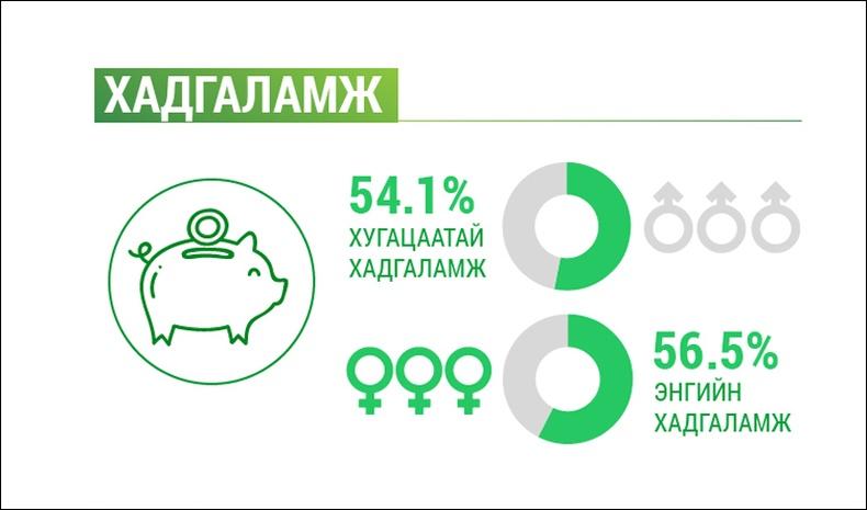 Эмэгтэйчүүдийн банкны үйлчилгээ авч буй үзүүлэлт Монголд харьцангуй өндөр байна