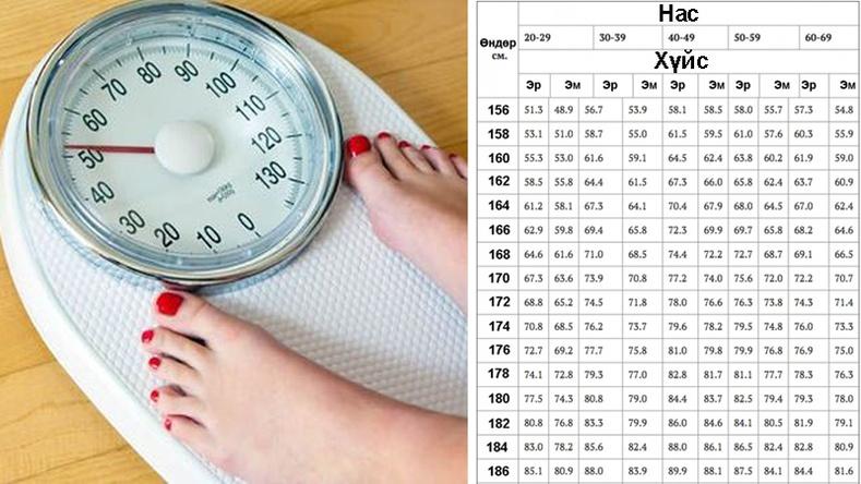 Таны жин хэдэн кг байх ёстой вэ?