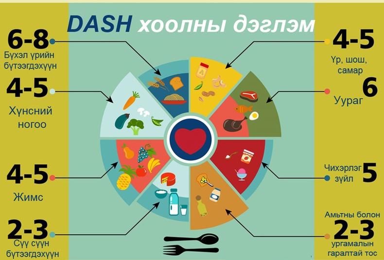 """Эрүүл мэндийн эмч нараас өндөр үнэлгээ авсан """"DASH"""" дэглэм гэж юу вэ?"""