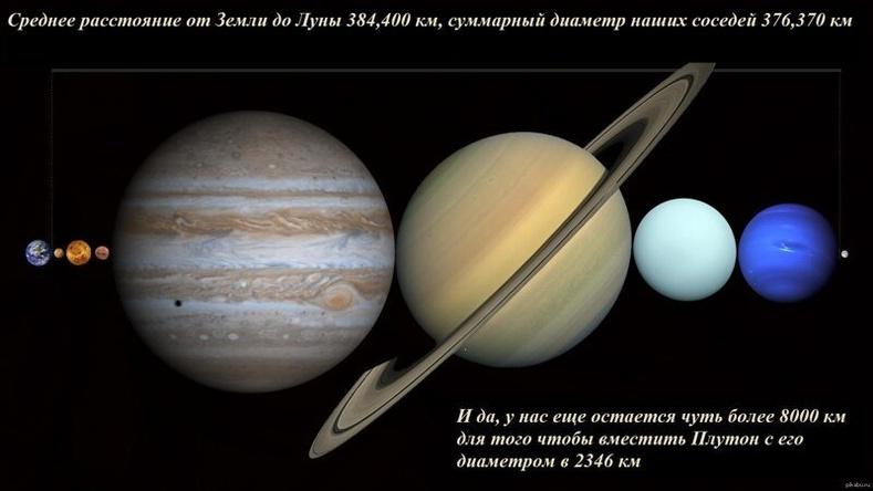Нарны аймгийн бүх гаригууд Дэлхий ба Сарны хооронд багтах боломжтой