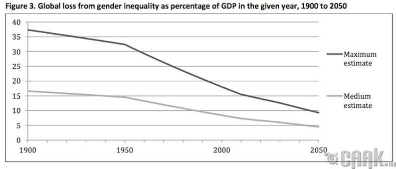 Хүйсийн тэгш байдал эдийн засагт сайнаар нөлөөлнө