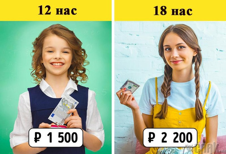 Хүүхдэд хэдий үед хэр их халаасны мөнгө өгөх ёстой вэ? Нидерландад эцэг эх хүүхдэдээ хэдий мөнгө өгдөг вэ