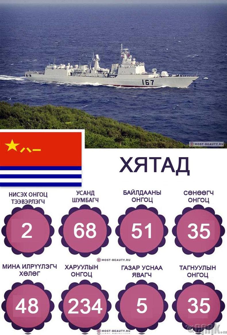 БНХАУ-ын тэнгисийн цэргийн хүчин